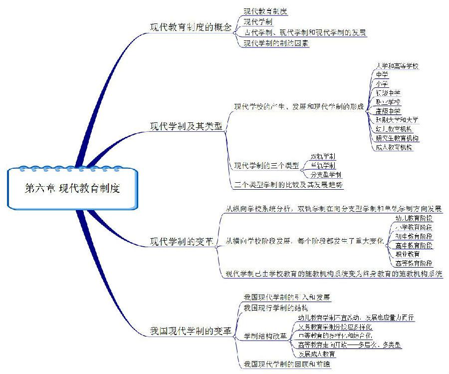 北京科技大学考研专业课《830普通教育学》一对一辅导