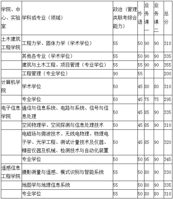 2014年武汉大学考研分数线及注意事项